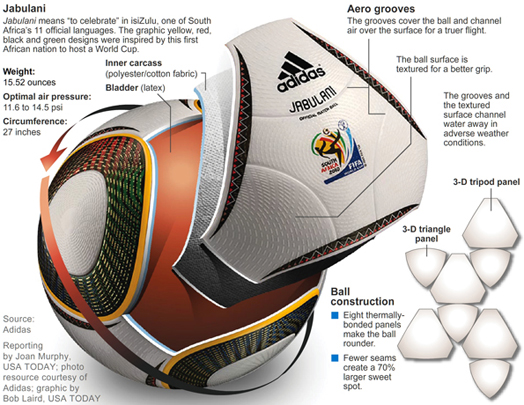 Jabulani and Brazuca- Design