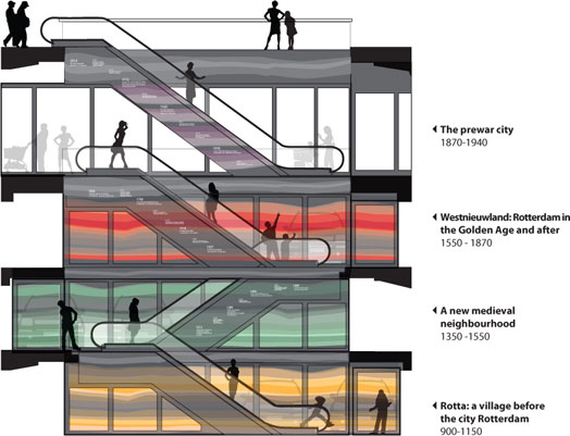 levels at Markthal - in plan