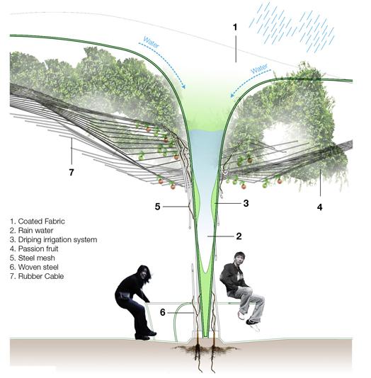 Urban Farming System.