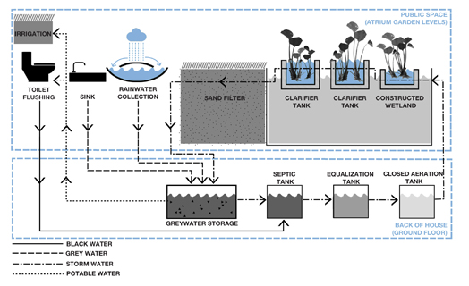 waste water management system