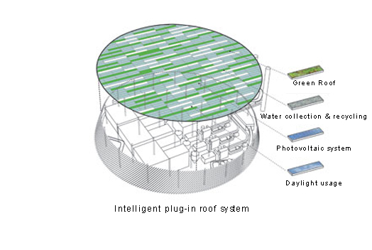 intelligent roof systen