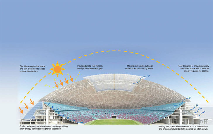 A radical cooling system ensures that the stadium will be comfortable whatever the occasion or sporting event.