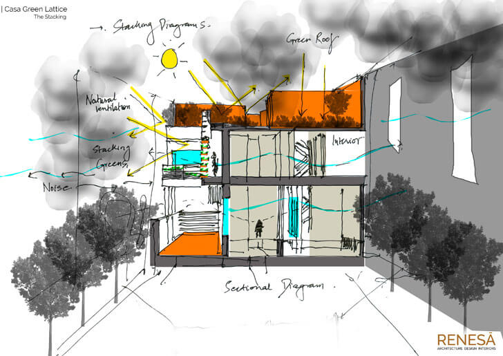 """stacking diagram renesa architects indiaartndesign"""