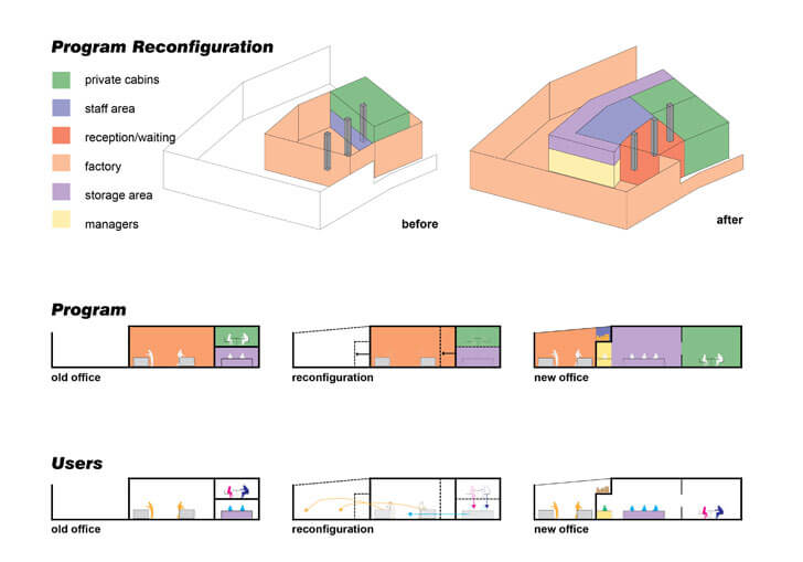 """program SML Architects indiaartndesign"""