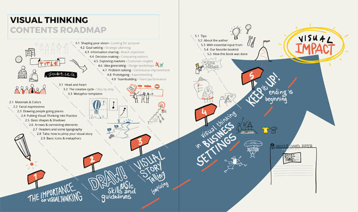 """content visual thinking willemien brand bis publishers indiaartndesign"""