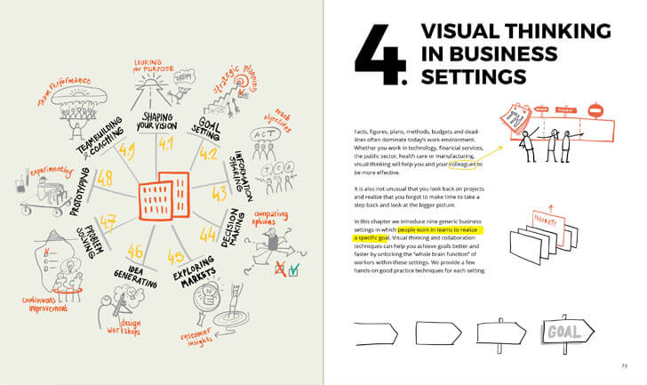 """visual thinking in business settings visual thinking willemien brand bis publishers indiaartndesign"""