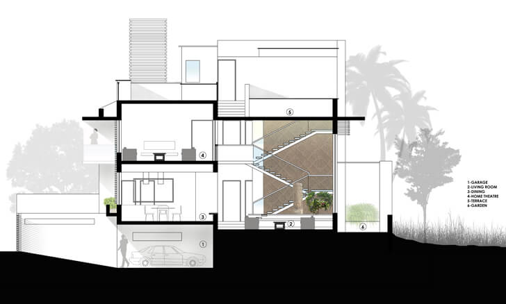 """section view long house sunil patil architects indiaartndesign"""