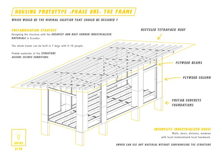 """housing prototype tetrapak roof AL BORDE+El Sindicato Arquitectura indiaartndesign"""