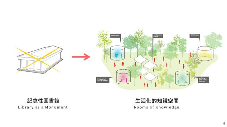 """diagram statement taiwan library carlo ratti indiaartndesign"""
