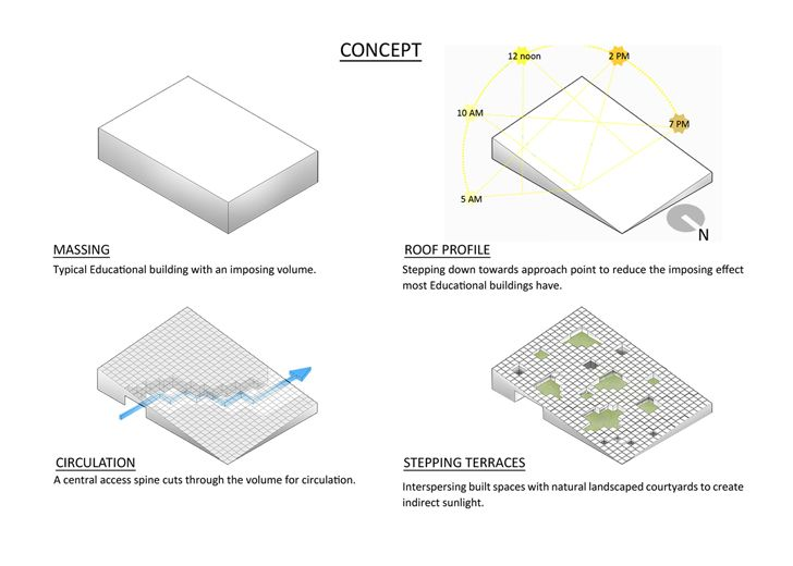 """concept Prestige University Indore Sanjay Puri Architects Indiaartndesign"""