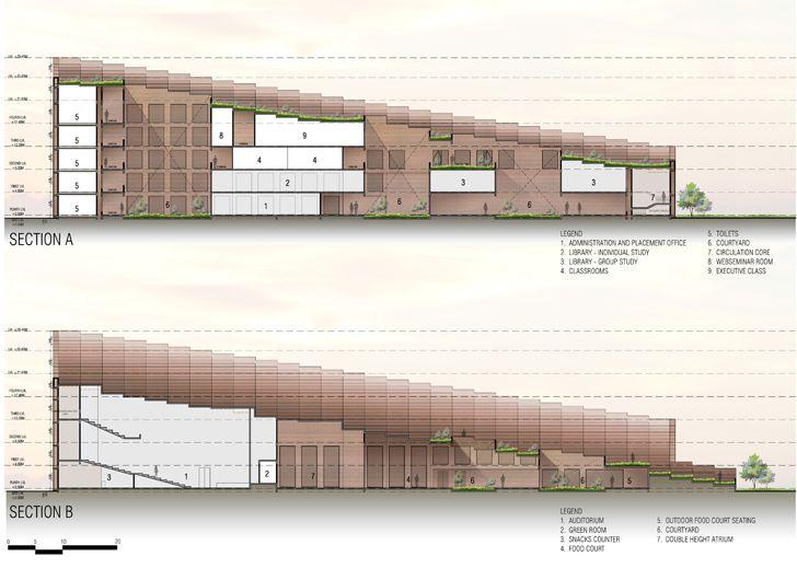 """sections Prestige University Indore Sanjay Puri Architects Indiaartndesign"""