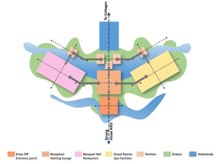 """zoning westin resort jaipur gpm architects indiaartndesign"""