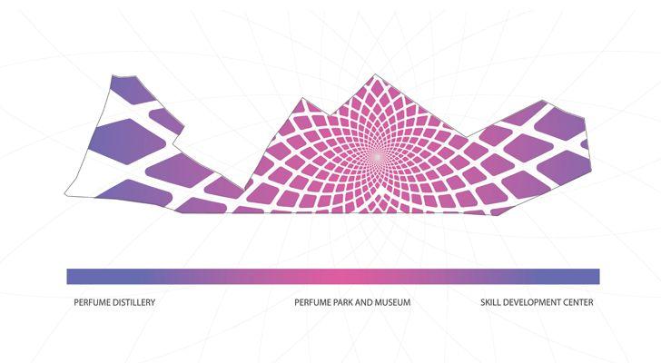 """land use diagram Kannauj Perfume Park and Museum Studio Symbiosis indiaartndesign"""