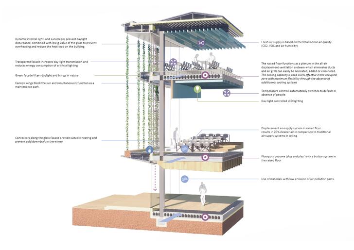 """climate concept Echo DU UNStudio indiaartndesign"""